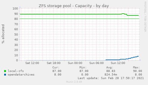 zpool_capacity_capacity-day